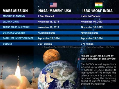 Engineers, Scientist, Mangalyaan, Mars Mission
